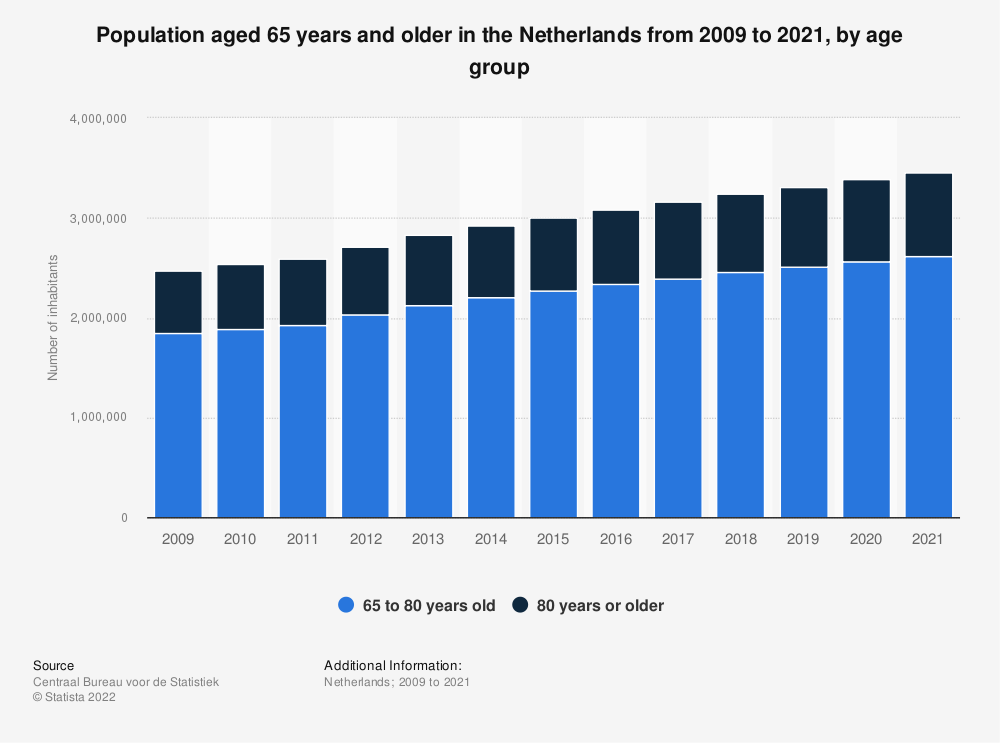 Statistic: Population aged 65 years and older in the Netherlands from 2009 to 2019, by age group | Statista