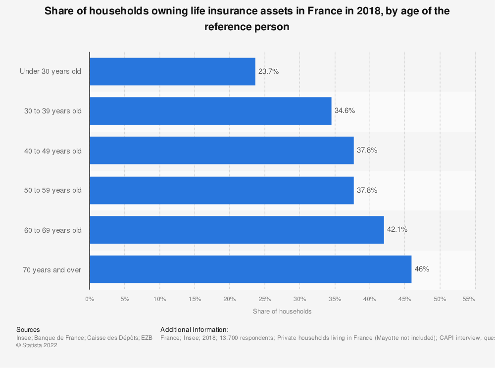 Statistic: Share of households owning life insurance assets in France in 2018, by age of the reference person | Statista