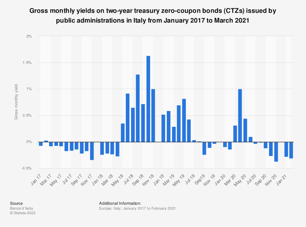 Statistic: Gross monthly yields on treasury zero-coupon bonds (CTZs) issued by public administrations in Italy from January 2017 to May 2020 | Statista
