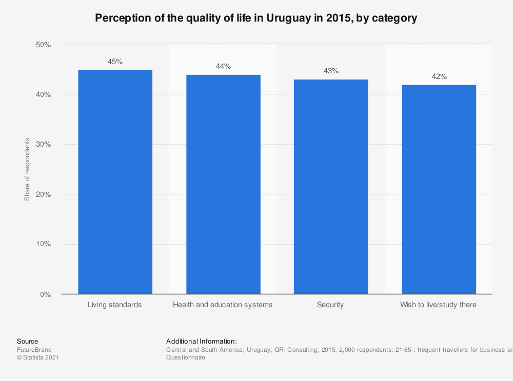Statistic: Perception of the quality of life in Uruguay in 2015, by category | Statista