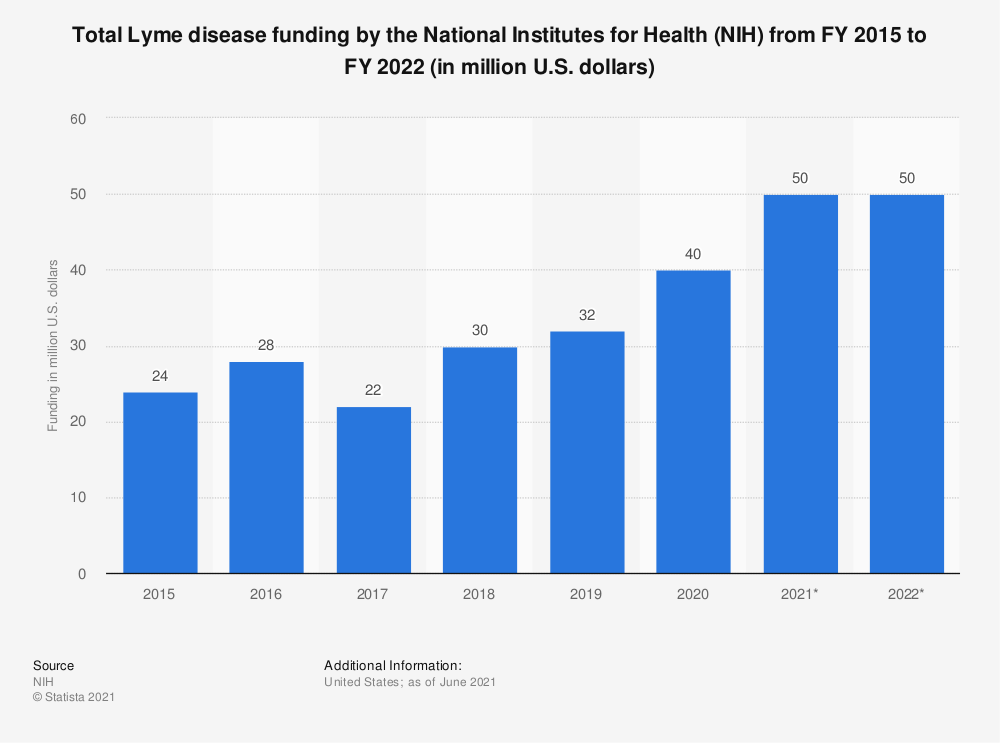 Statistic: Total Lyme disease funding by the National Institutes for Health (NIH) from FY 2014 to FY 2019 (in million U.S. dollars) | Statista