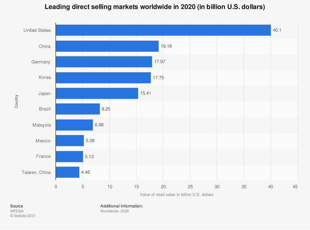 Statistic: Leading direct selling markets worldwide in 2019 (in billion U.S. dollars)* | Statista