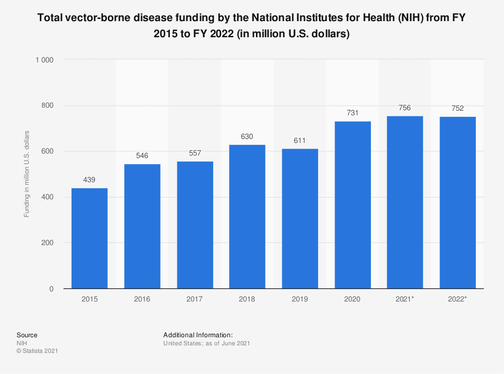 Statistic: Total vector-borne disease funding by the National Institutes for Health (NIH) from FY 2015 to FY 2020 (in million U.S. dollars) | Statista