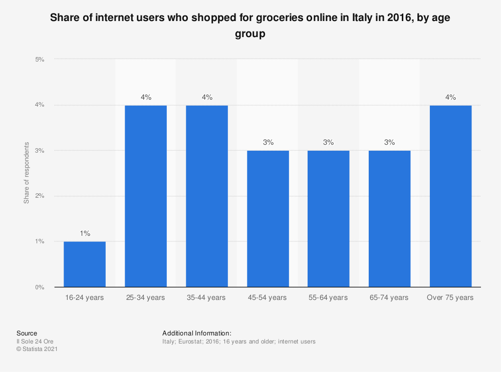Statistic: Share of internet users who shopped for groceries online in Italy in 2016, by age group | Statista