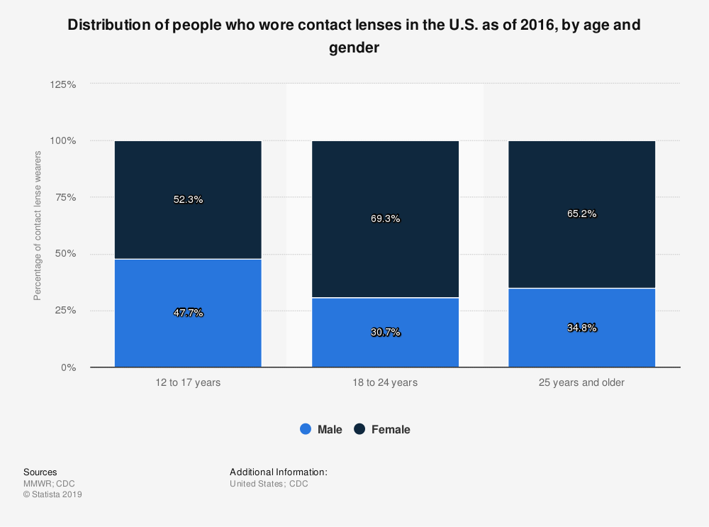 Statistic: Distribution of people who wore contact lenses in the U.S. as of 2016, by age and gender   Statista
