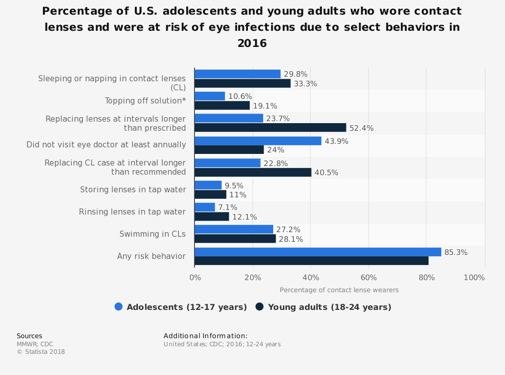 Statistic: Percentage of U.S. adolescents and young adults who wore contact lenses and were at risk of eye infections due to select behaviors in 2016 | Statista