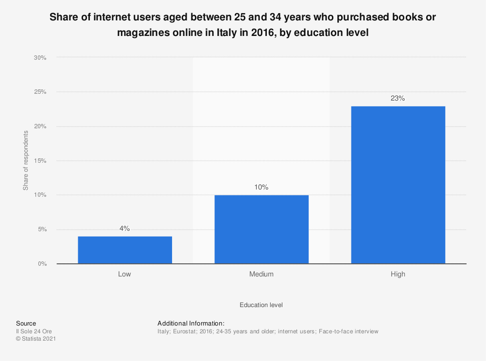 Statistic: Share of internet users aged between 25 and 34 years who purchased books or magazines online in Italy in 2016, by education level | Statista