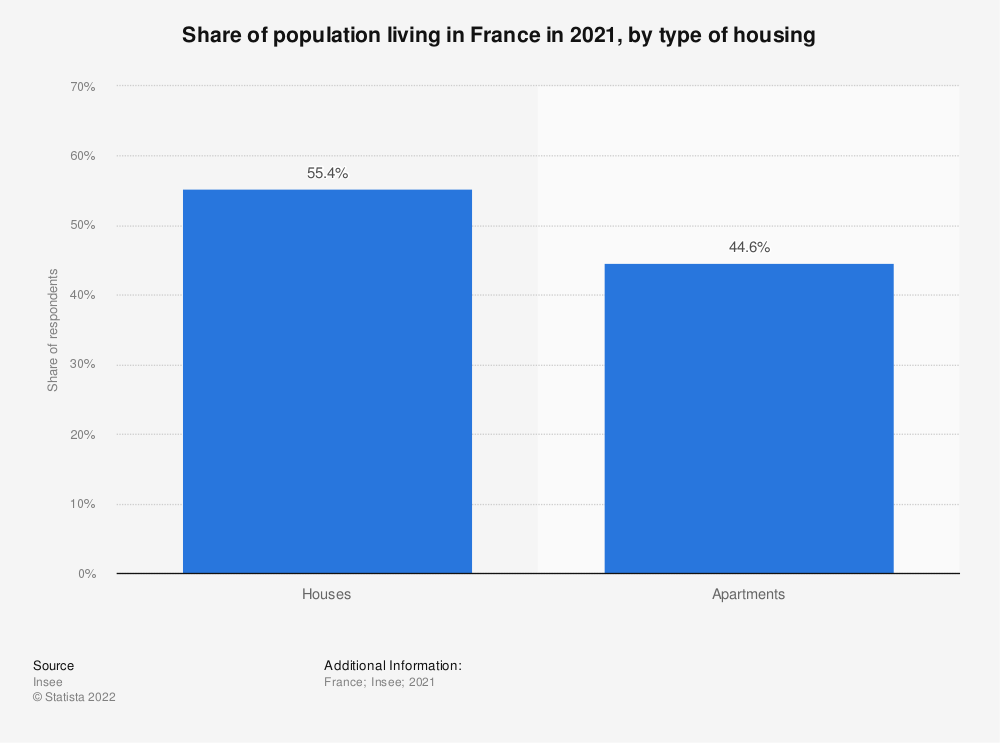 Statistic: Share of population living in France as of 2015 and 2016, by type of housing* | Statista