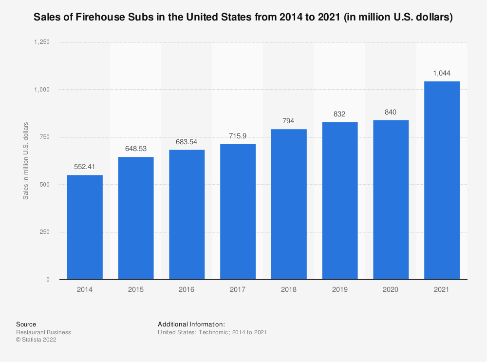 Statistic: Sales of Firehouse Subs in the United States from 2014 to 2018 (in million U.S. dollars)* | Statista