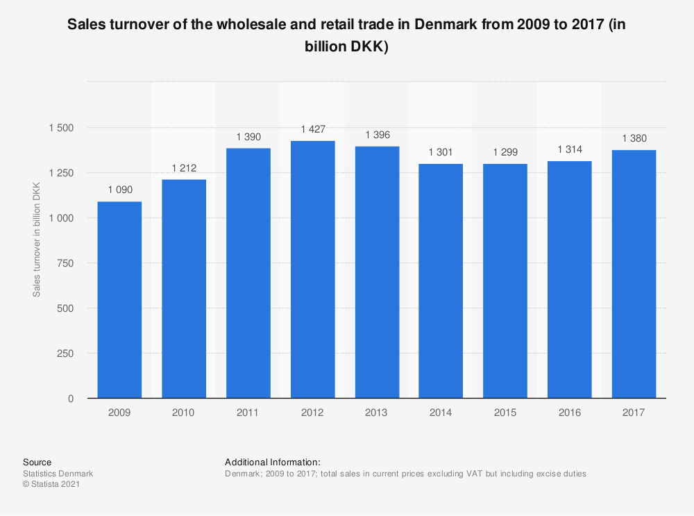 Statistic: Sales turnover of the wholesale and retail trade in Denmark from 2009 to 2017 (in billion DKK) | Statista