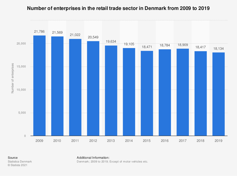 Statistic: Number of enterprises in the retail trade sector in Denmark from 2009 to 2018 | Statista