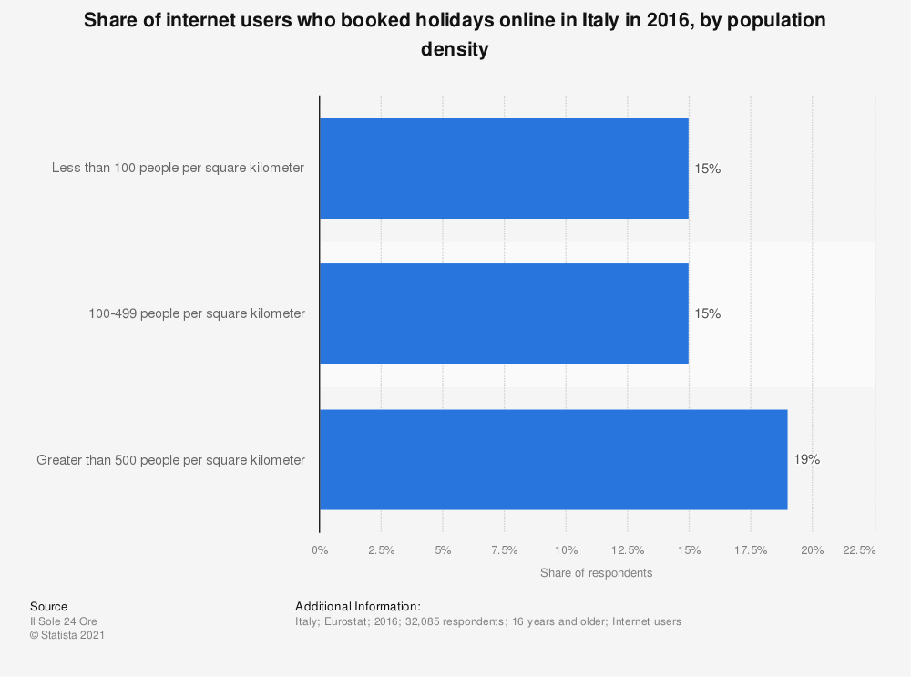 Statistic: Share of internet users who booked holidays online in Italy in 2016, by population density | Statista