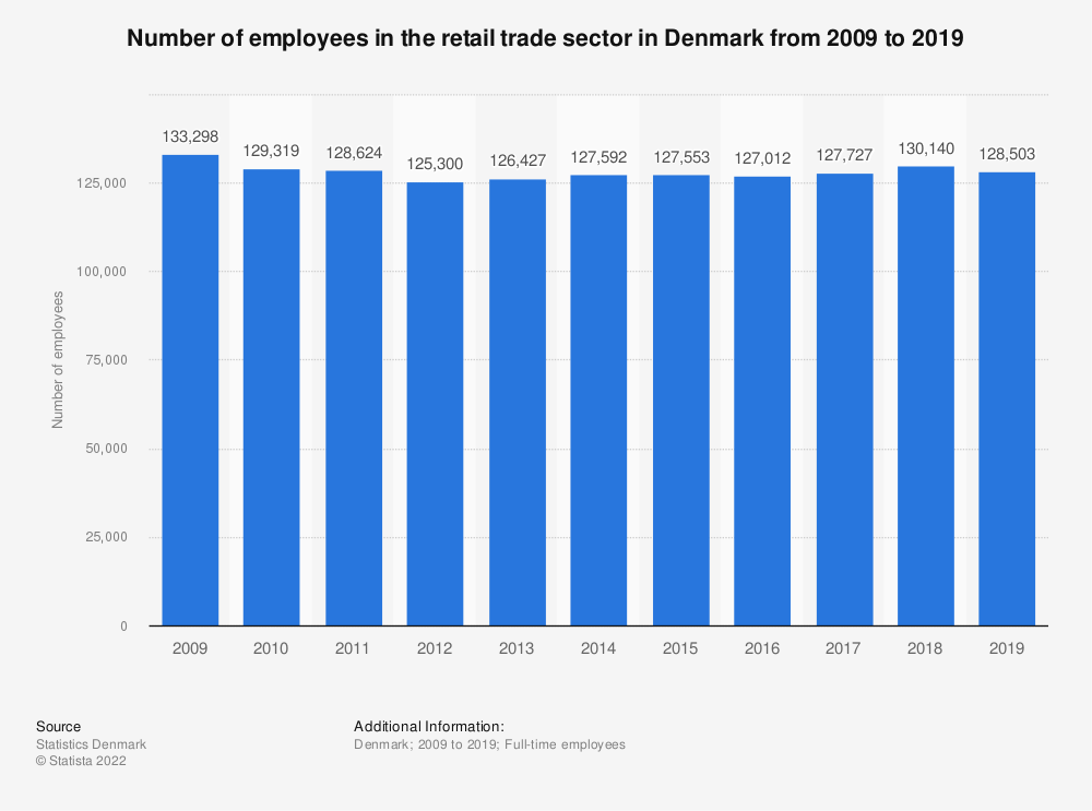 Statistic: Number of employees in the retail trade sector in Denmark from 2009 to 2016 | Statista