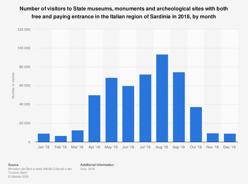 Statistic: Number of visitors to State museums, monuments and archeological sites with both free and paying entrance in the Italian region of Sardinia in 2018, by month | Statista