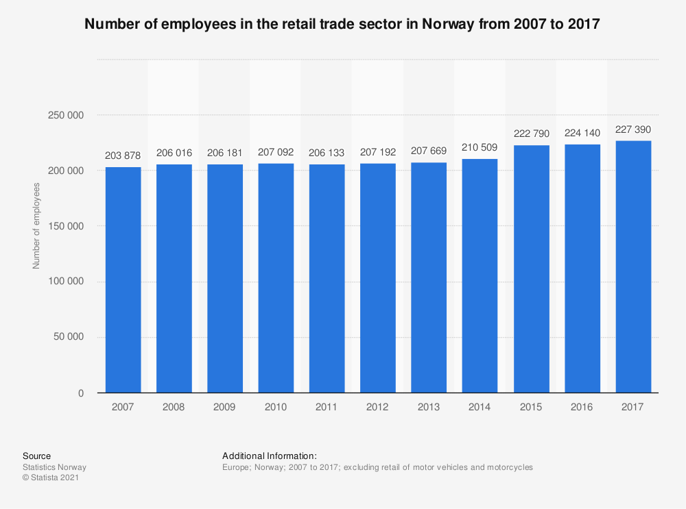 Statistic: Number of employees in the retail trade sector in Norway from 2007 to 2016 | Statista