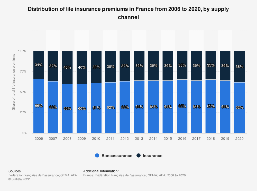 Statistic: Distribution of life insurance premiums in France from 2006 to 2018, by supply channel | Statista