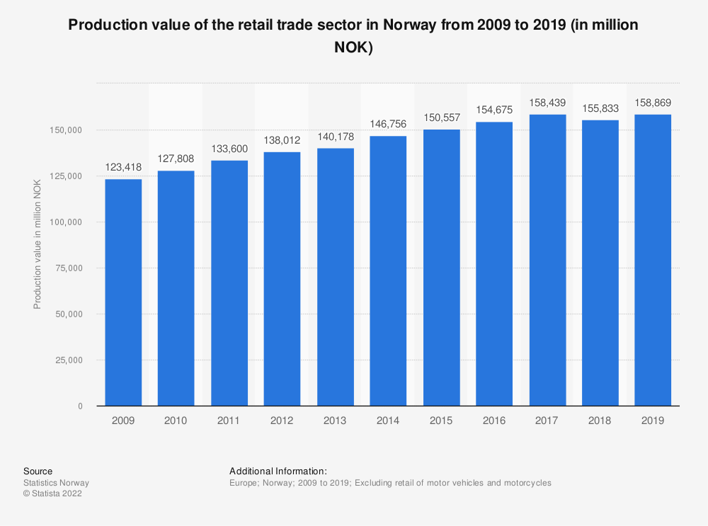 Statistic: Production value of the retail trade sector in Norway from 2007 to 2016 (in million NOK) | Statista