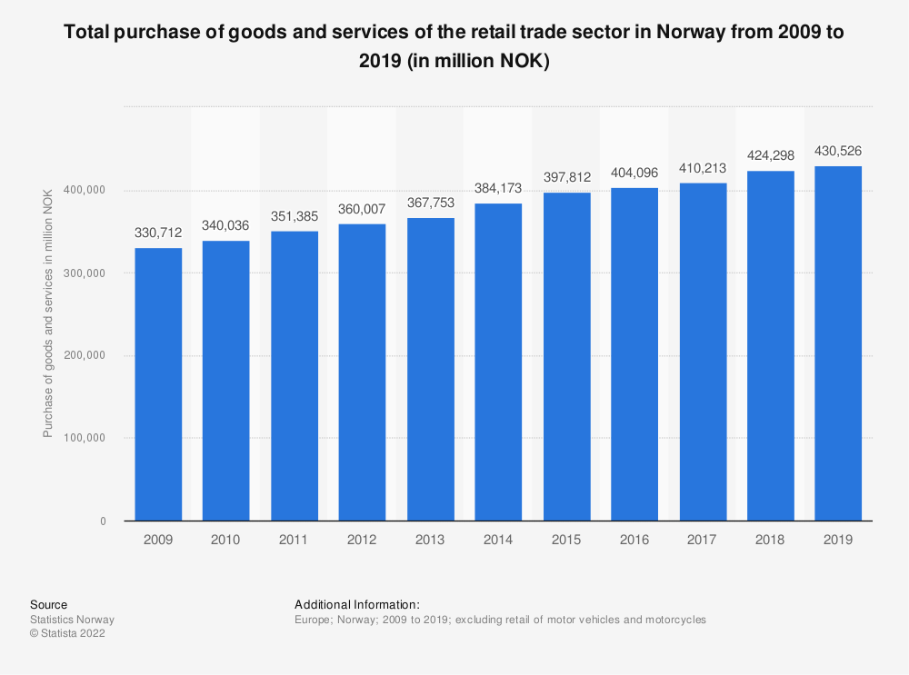 Statistic: Total purchase of goods and services of the retail trade sector in Norway from 2007 to 2016 (in million NOK) | Statista