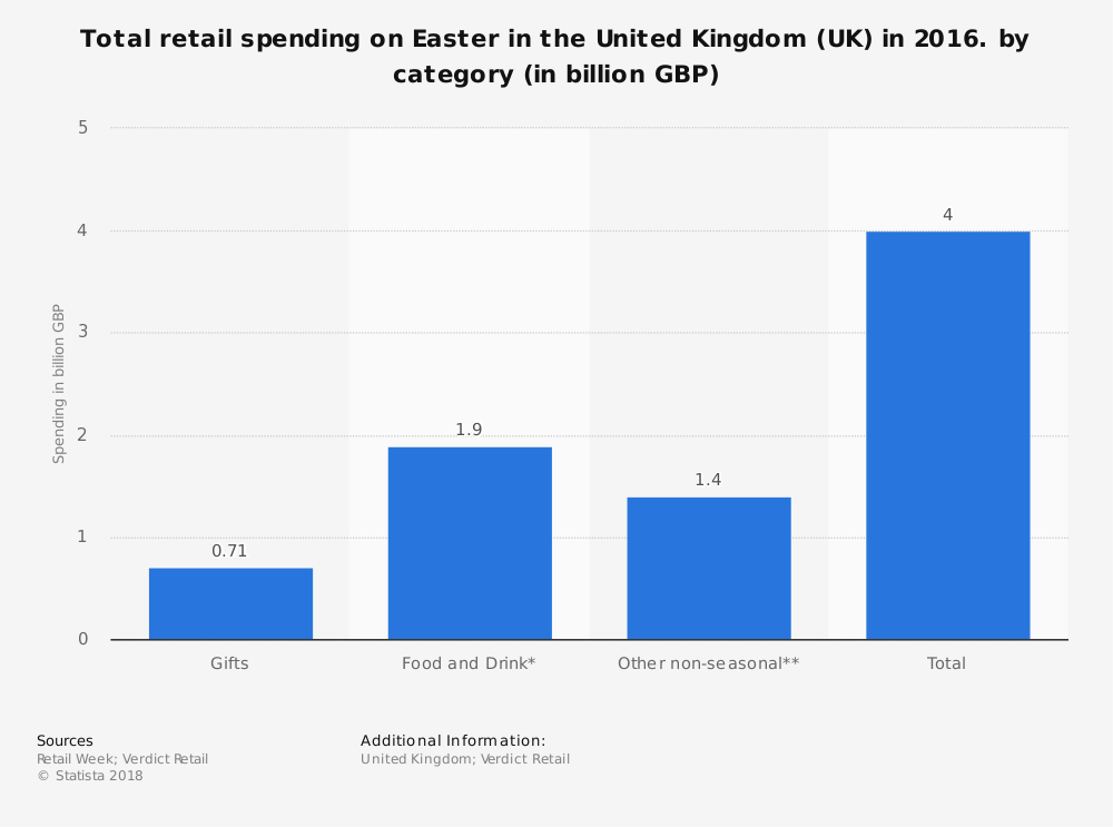 Statistic: Total retail spending on Easter in the United Kingdom (UK) in 2016. by category (in billion GBP) | Statista