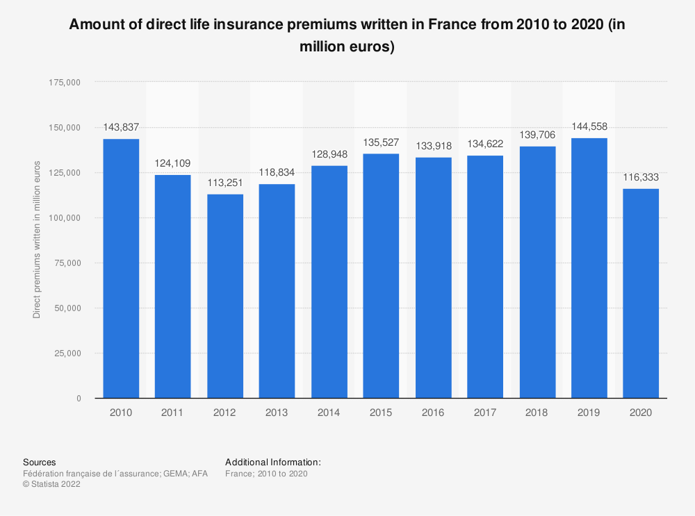 Statistic: Amount of direct life insurance premiums written in France from 2010 to 2015* (in million euros) | Statista