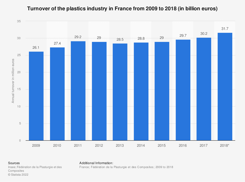 Statistic: Turnover of the plastics industry in France from 2009 to 2018 (in billion euros) | Statista