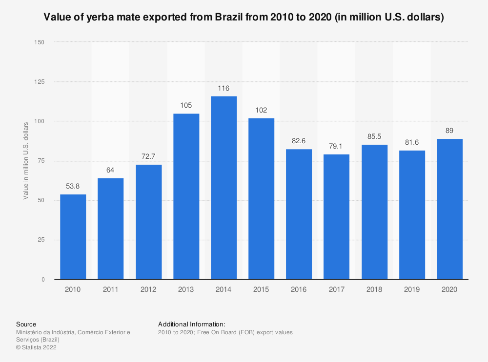 Statistic: Value of yerba mate exported from Brazil from 2010 to 2020 (in million U.S. dollars) | Statista