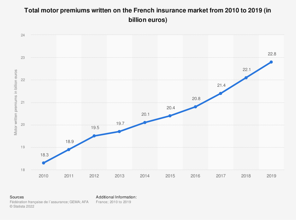 Statistic: Total motor premiums written on the French insurance market from 2010 to 2015* (in billion euros)  | Statista