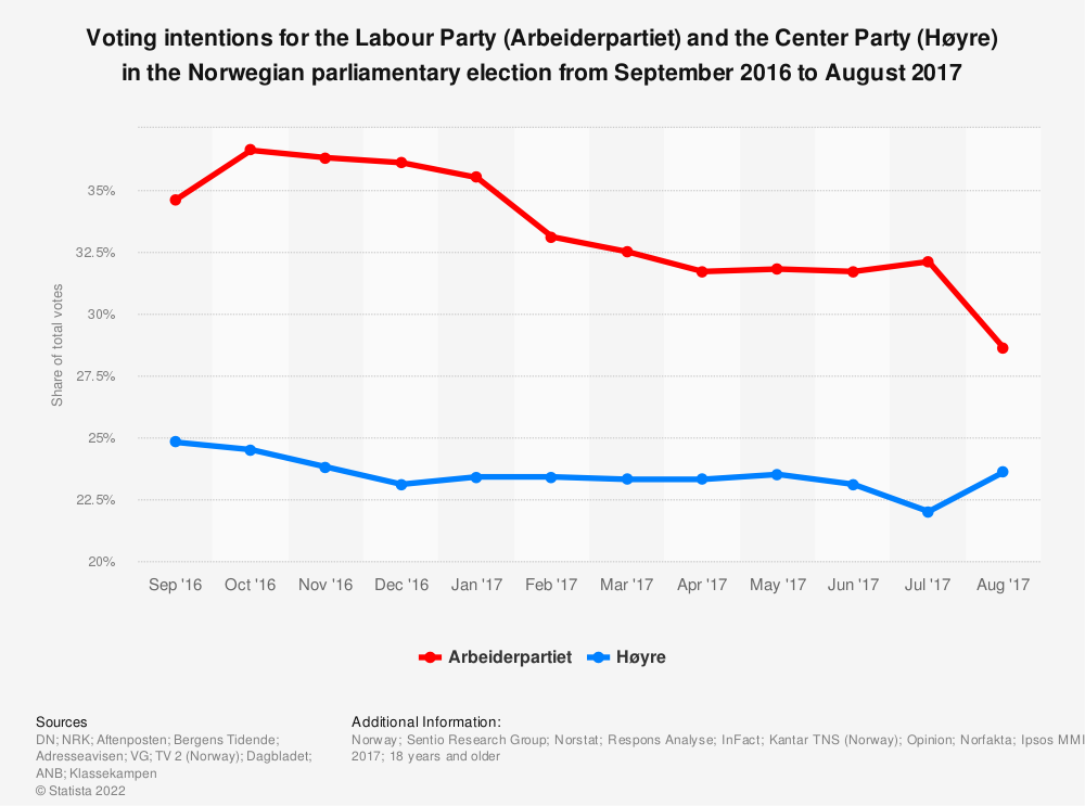 Statistic: Voting intentions for the Labour Party (Arbeiderpartiet) and the Center Party (Høyre) in the Norwegian parliamentary election from September 2016 to August 2017 | Statista
