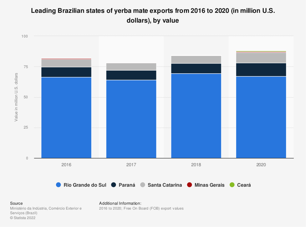 Statistic: Leading Brazilian states in value of yerba mate exported from 2016 to 2018 (in million U.S. dollars) | Statista