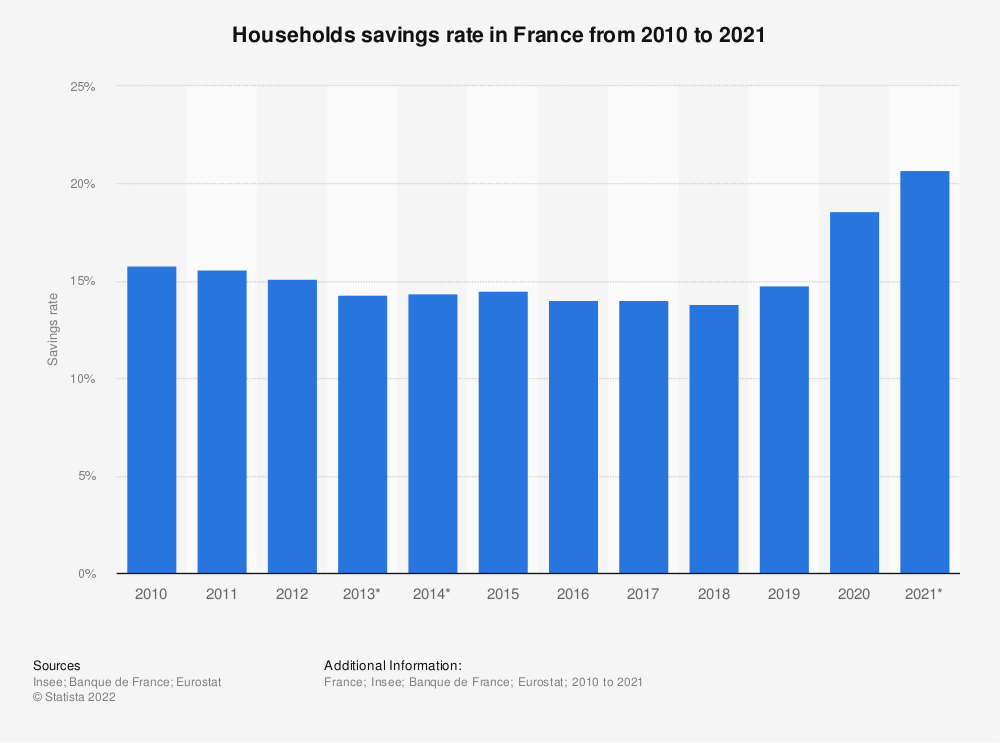 Statistic: Households savings rate in France from 2010 to 2017 | Statista