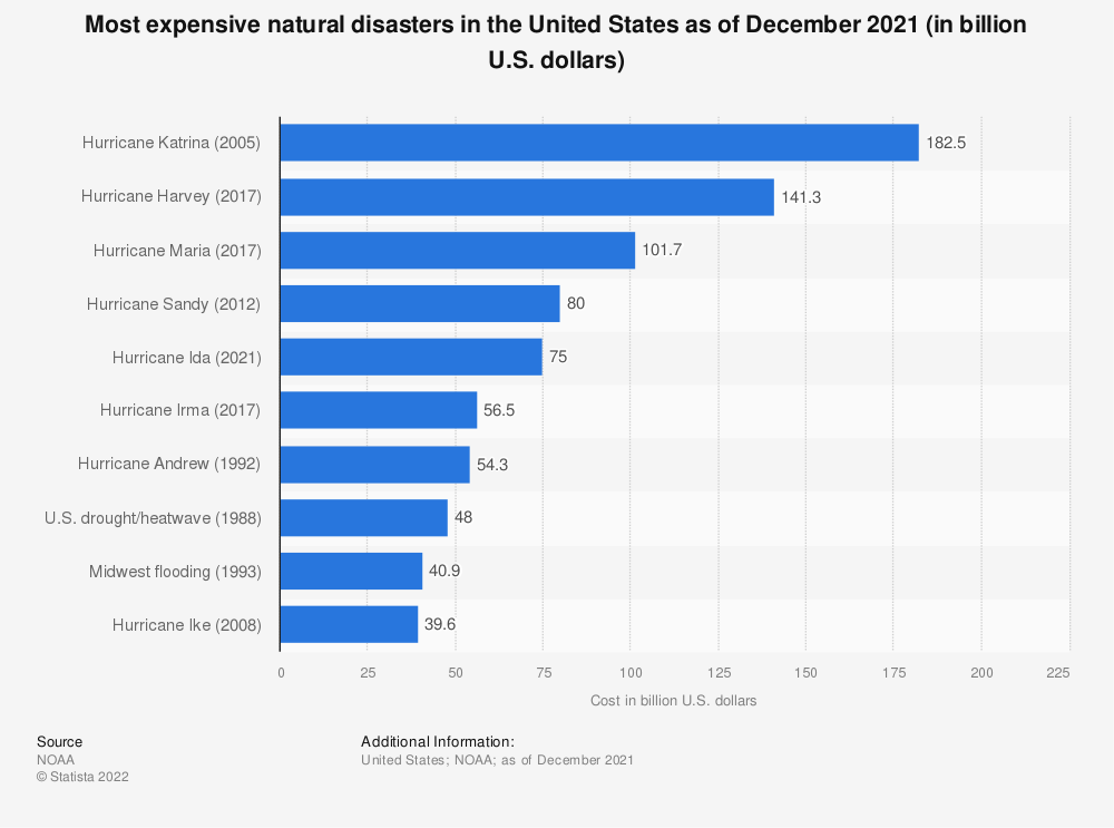 Statistic: Most expensive natural disasters in the United States as of April 2020 (in billion U.S. dollars) | Statista