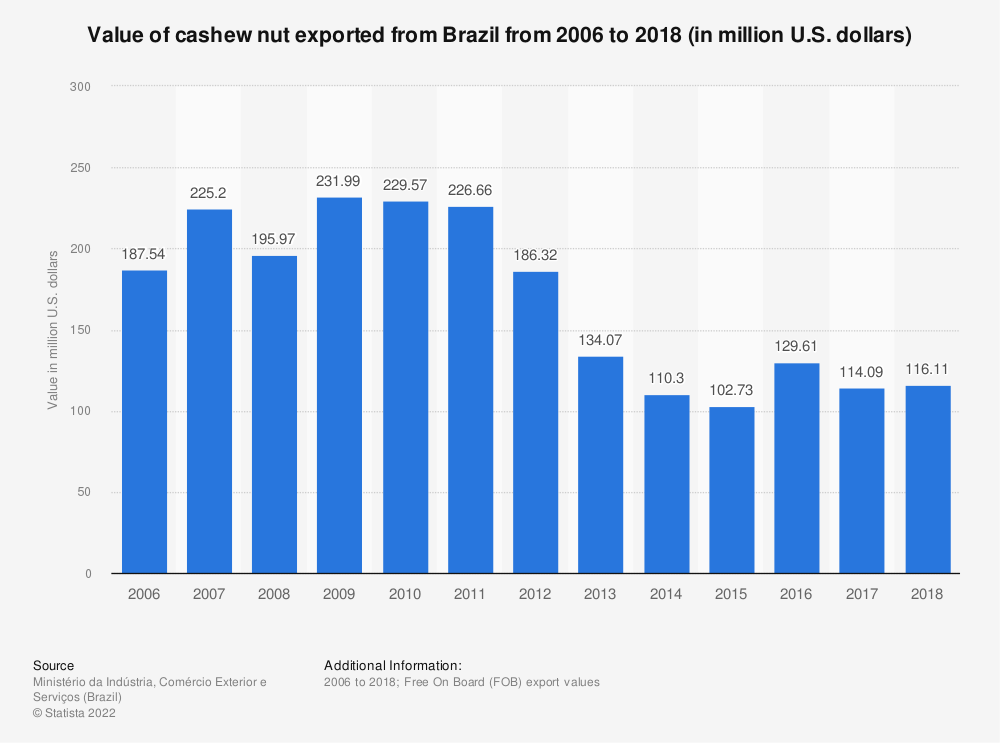 Statistic: Value of cashew nut exported from Brazil from 2006 to 2018 (in million U.S. dollars) | Statista