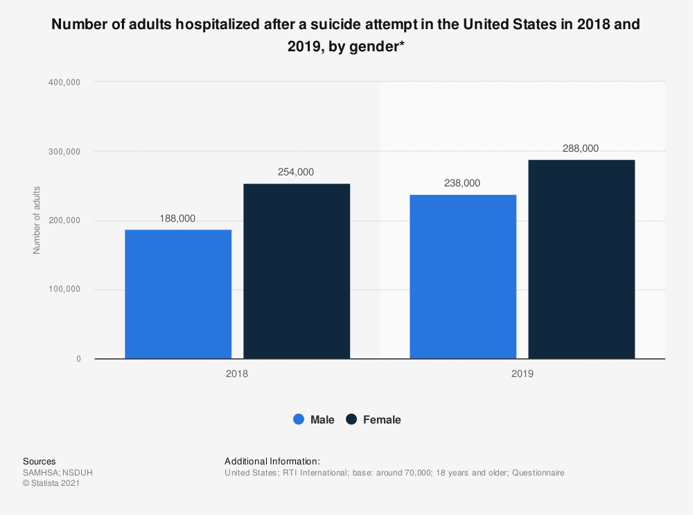 Statistic: Number of adults hospitalized after a suicide attempt in the United States in 2016 and 2017, by gender* | Statista