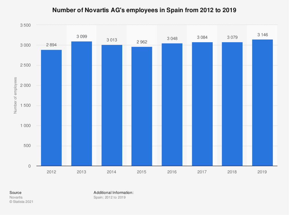 Statistic: Number of Novartis AG's employees in Spain from 2012 to 2017 | Statista