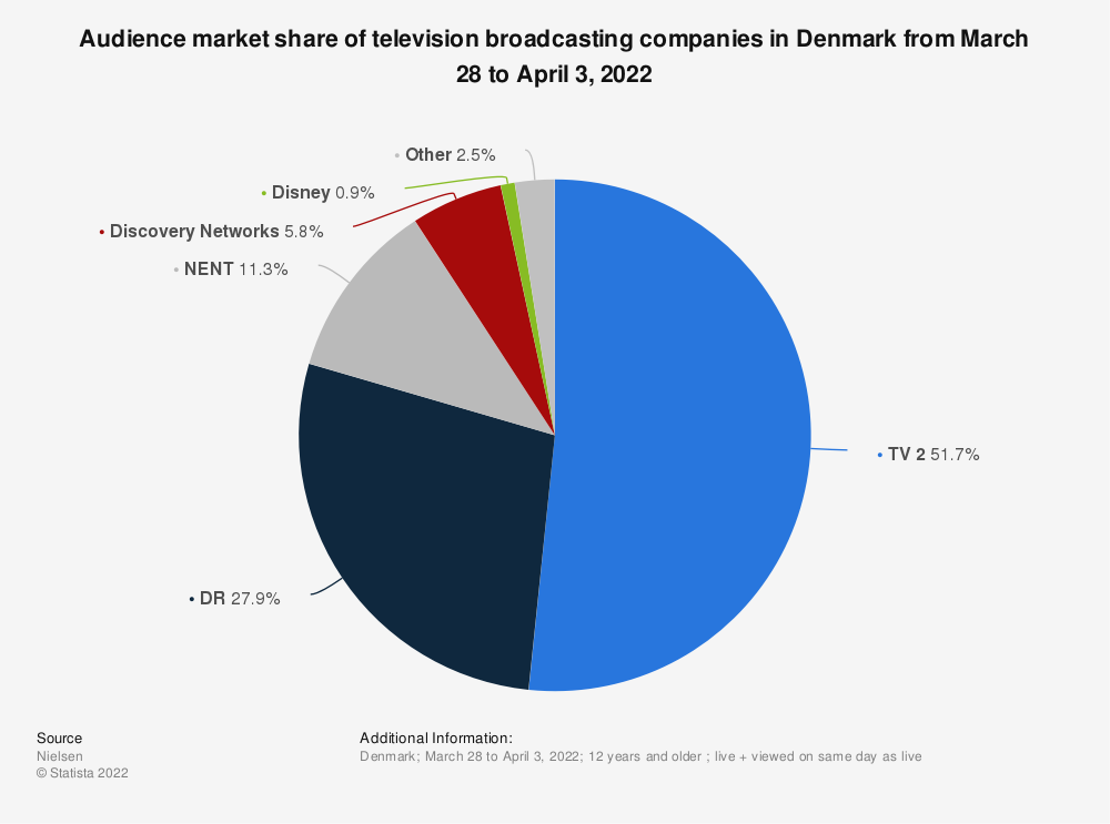Statistic: Audience market share of television broadcasting companies in Denmark from December 30, 2019 to January 5, 2020   Statista