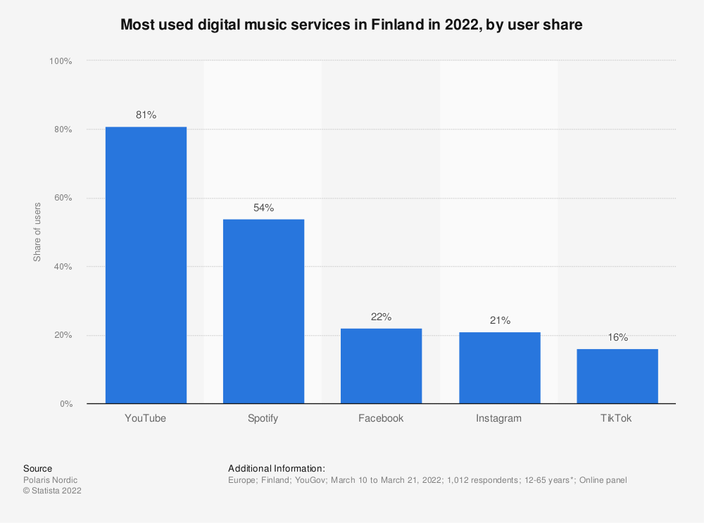 Statistic: Most used digital music services in Finland in 2018, by user share | Statista