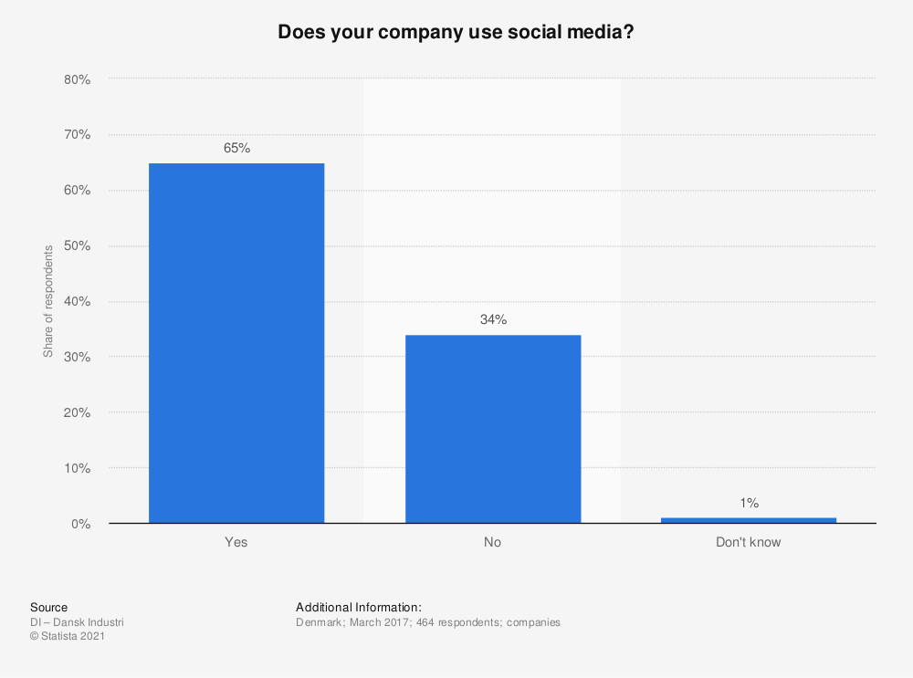 Statistic: Does your company use social media? | Statista