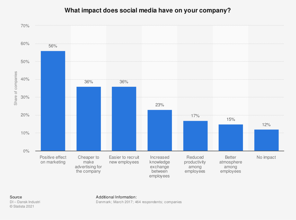 Statistic: What impact does social media have on your company? | Statista