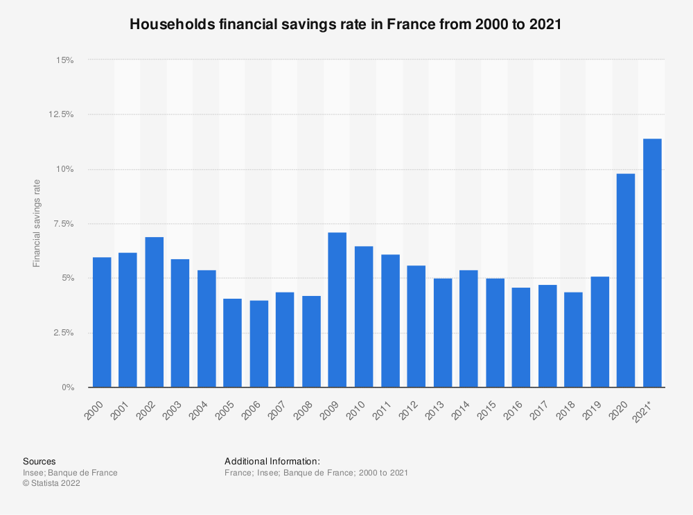 Statistic: Households financial savings rate in France from 2010 to 2016 | Statista
