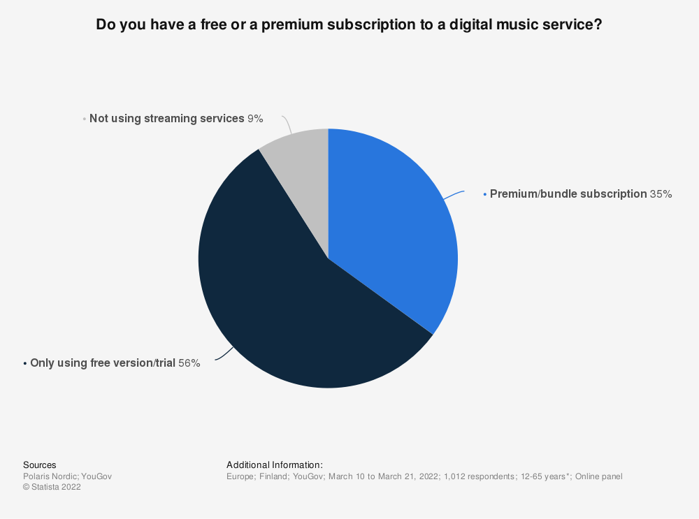 Statistic: Do you have a free or a premium subscription to a digital music service? | Statista