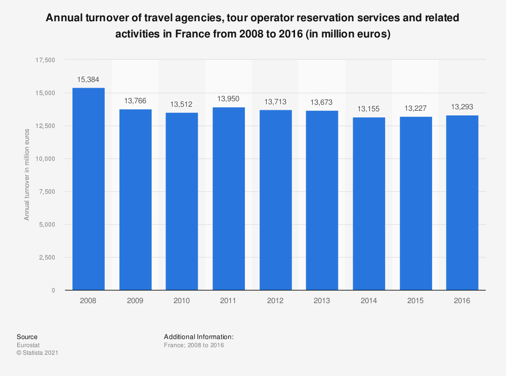 Statistic: Annual turnover of travel agencies, tour operator reservation services and related activities in France from 2008 to 2014 (in million euros) | Statista