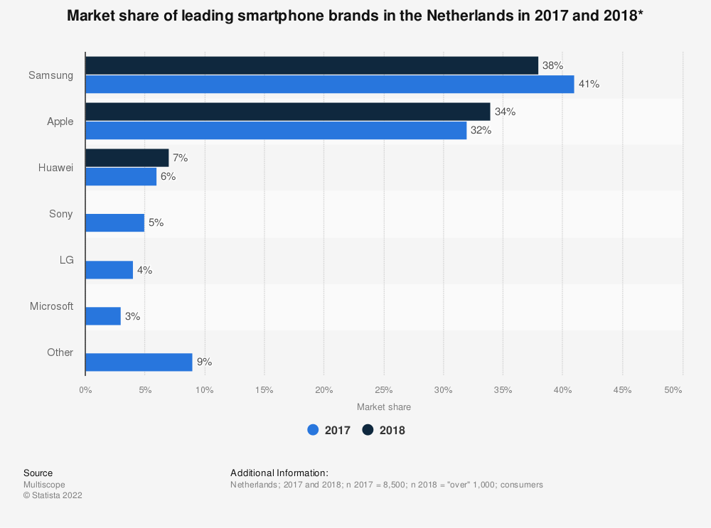 Statistic: Market share of leading smartphone brands in the Netherlands in 2017 and 2018* | Statista