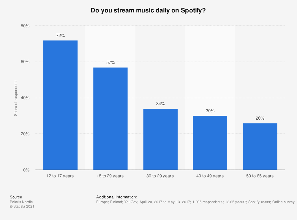 Statistic: Do you stream music daily on Spotify? | Statista