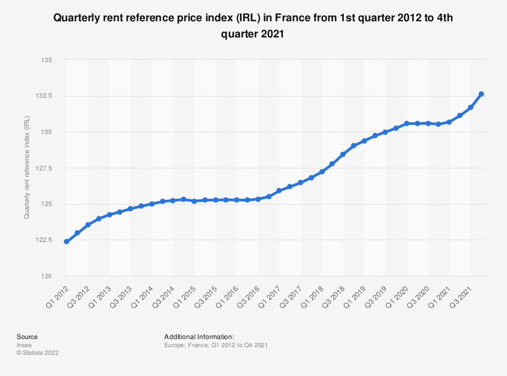 Statistic: Quarterly rent reference price index (IRL) in France from 1st quarter 2012 to 3rd quarter 2016 | Statista