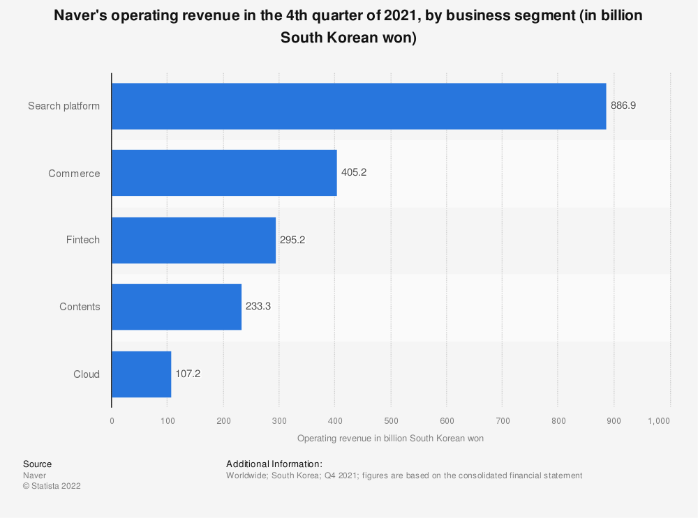 Statistic: Naver's operating revenue in Q3 2019, by business segment (in billion South Korean won) | Statista