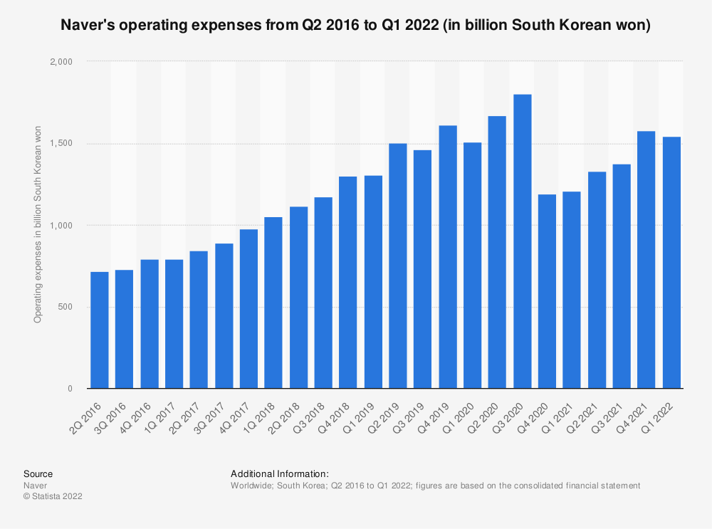 Statistic: Naver's operating expenses from Q2 2016 to Q3 2019 (in billion South Korean won) | Statista
