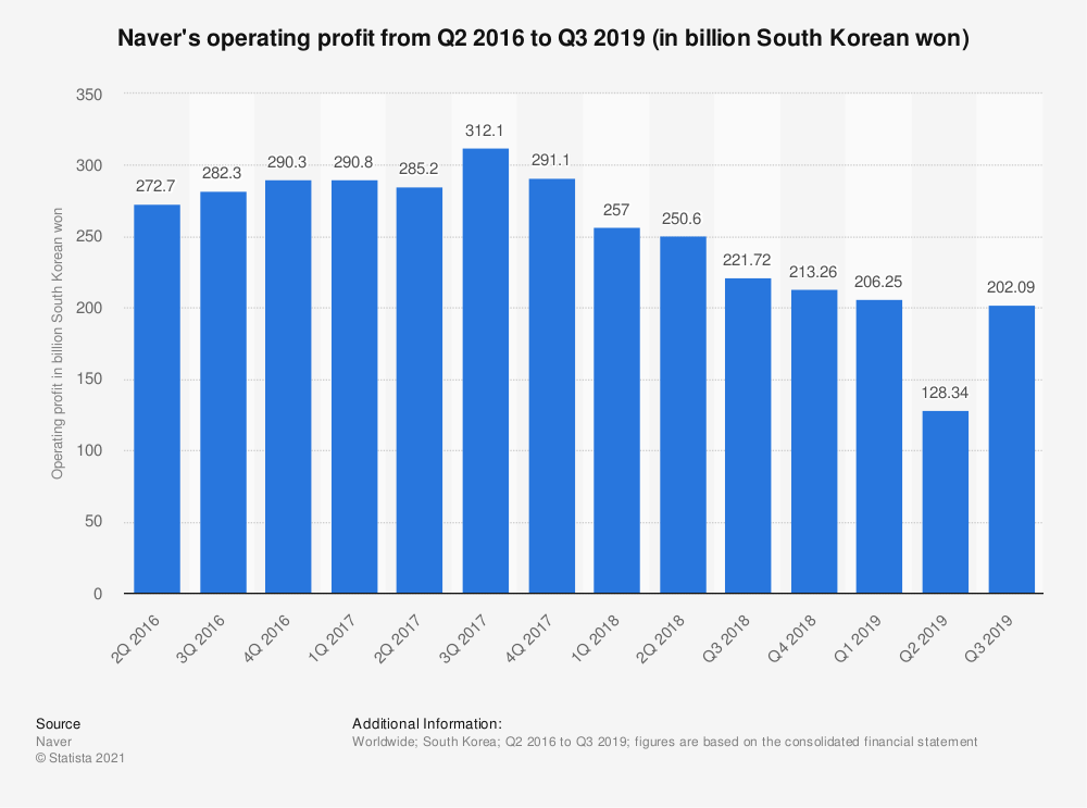 Statistic: Naver's operating profit from Q2 2016 to Q2 2018 (in billion South Korean won) | Statista