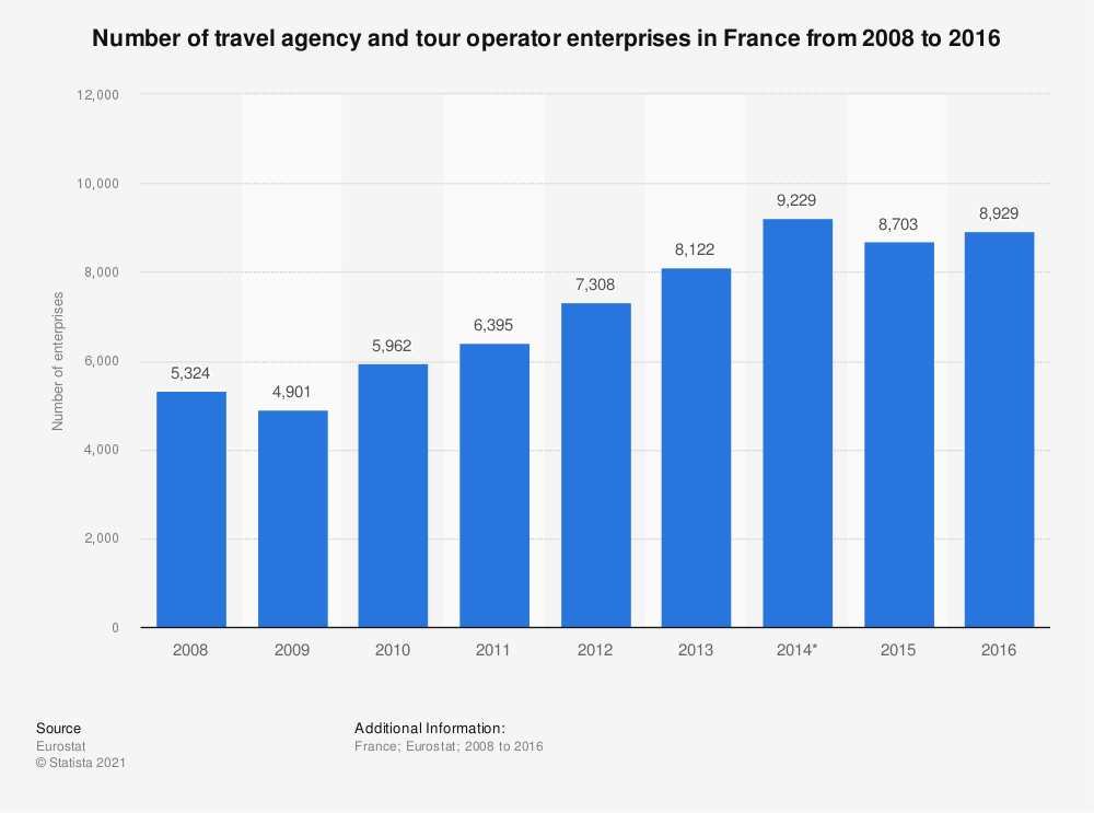 Statistic: Number of travel agency and tour operator enterprises in France from 2008 to 2016 | Statista