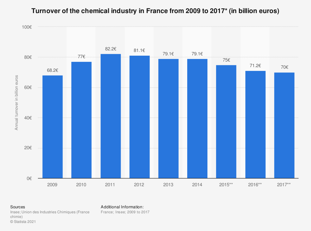 Statistic: Turnover of the chemical industry in France from 2009 to 2017* (in billion euros) | Statista