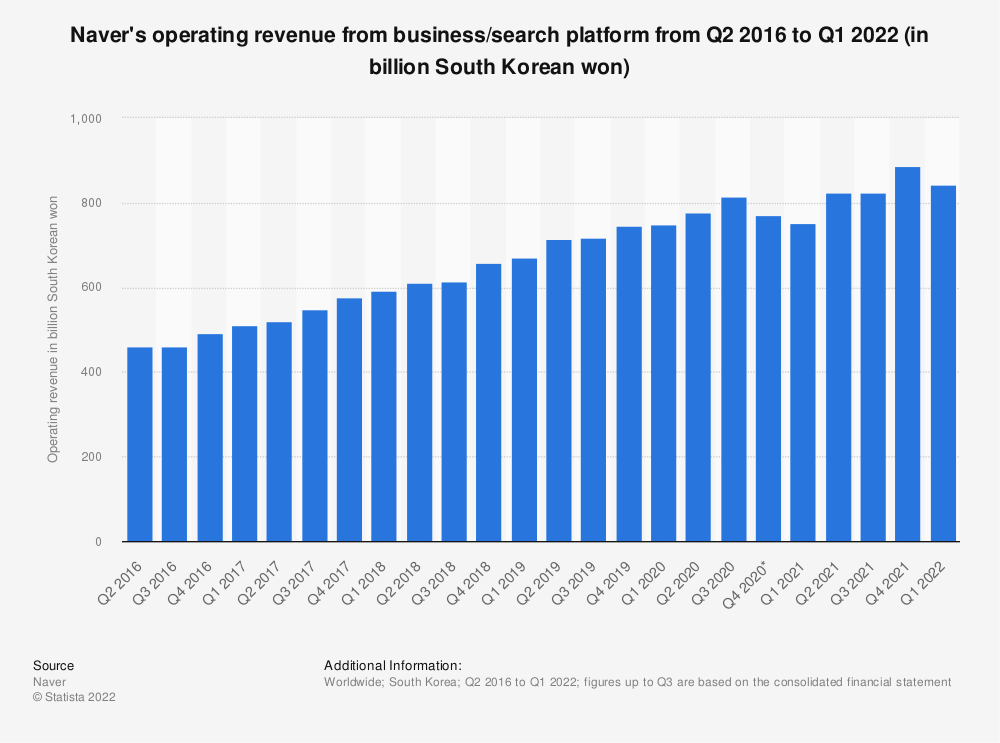 Statistic: Naver's operating revenue from business platform from Q2 2016 to Q3 2020 (in billion South Korean won) | Statista